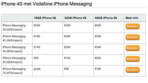 iPhone Messaging Vodafone