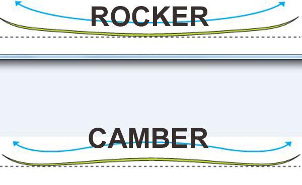 rocker-vs-camber